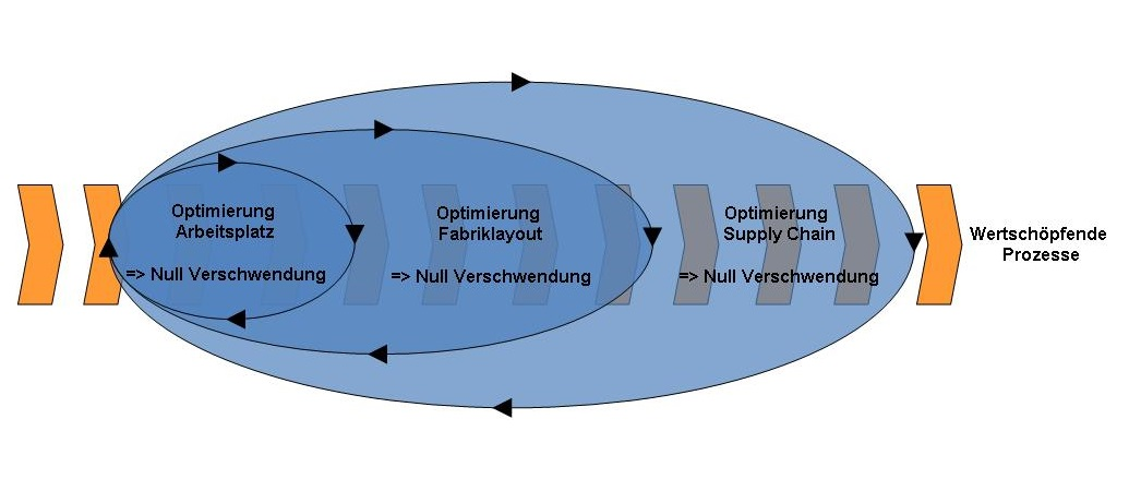 Optimierung Supply Chain